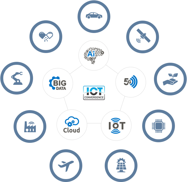 ICT CONVERGENCE - Ai, 5G, IoT, Cloud, BIG DATA